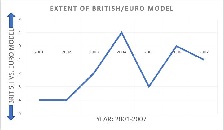 British vs. Euro model